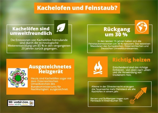 Österreichische Kachelofenverband Stellungnahme zu Thema Feinsteub